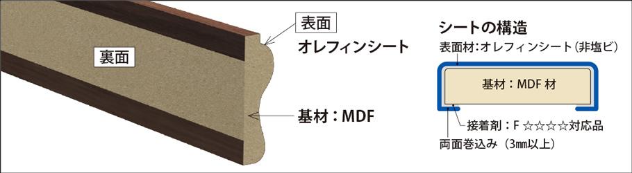 ハイラップ:MDFモールディングシリーズ
