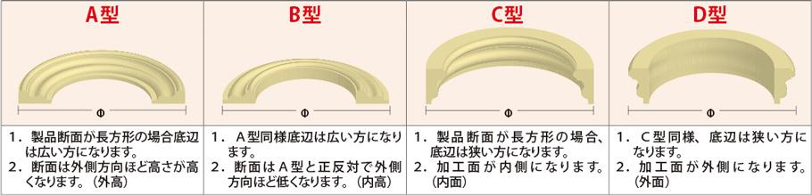 サンメントアール製品の型式