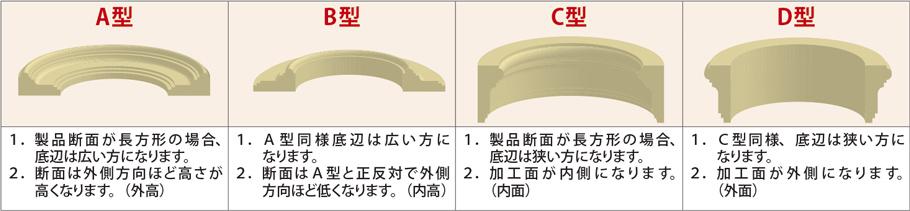 サンメント楕円アール製品の型式